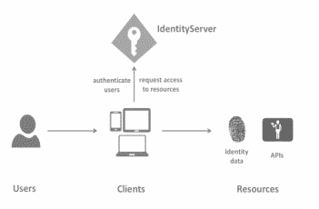 user management with Identity Server 4
